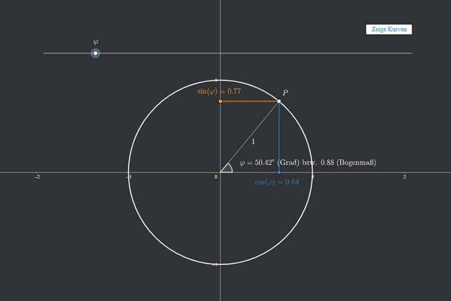 Interaktiv: Einheitskreis, Sinus und Kosinus
