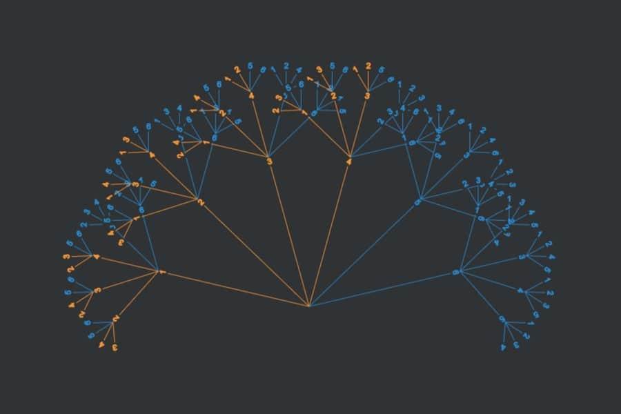 Interaktiv: Baum der Kombinatorik