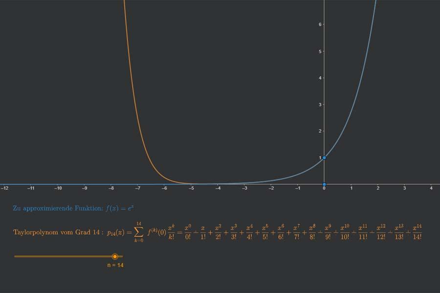 Interaktiv: Taylor-Approximation der Exponentialfunktion