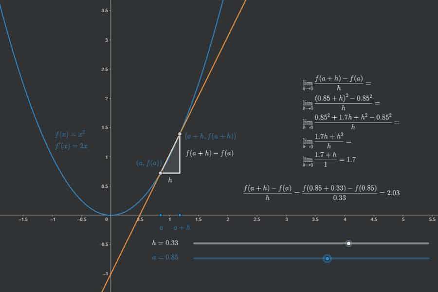 Interaktiv: Berechnung der Ableitung mit dem Differentialquotienten