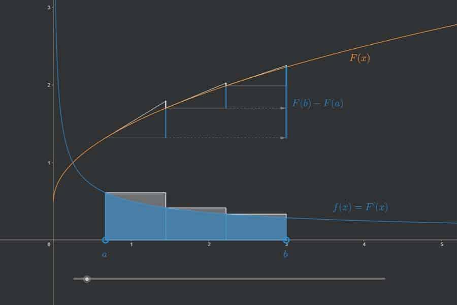 Interaktiv: Hauptsatz der Differential- und Integralrechnung