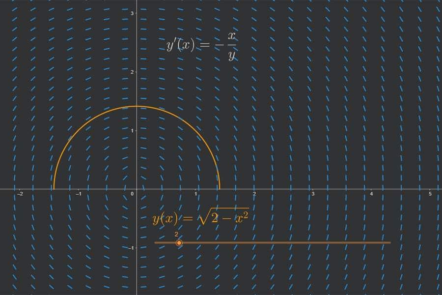 Interaktiv: Veranschaulichung einer Differentialgleichung
