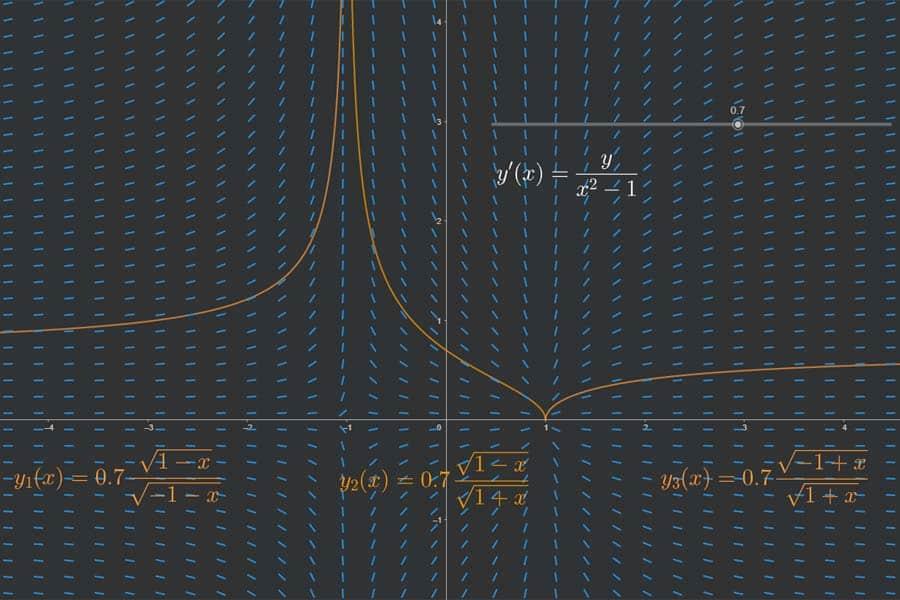 Interaktiv: Richtungsfeld und Trajektorien einer Differentialgleichung