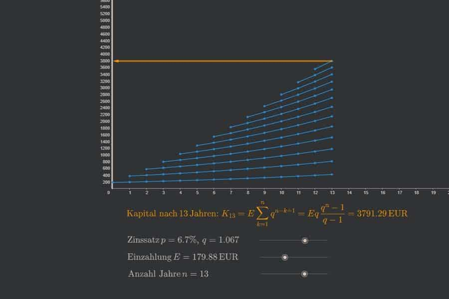 Interaktiv: Zinseszinsrechnung bei jährlicher konstanter Einzahlung