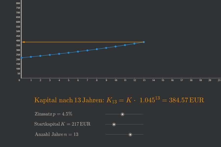Interaktiv: Einfache Zinseszinsrechnung