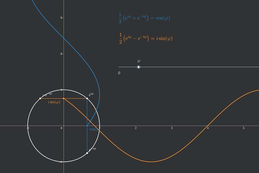 Interaktiv: Komplexe Darstellung von Sinus und Kosinus