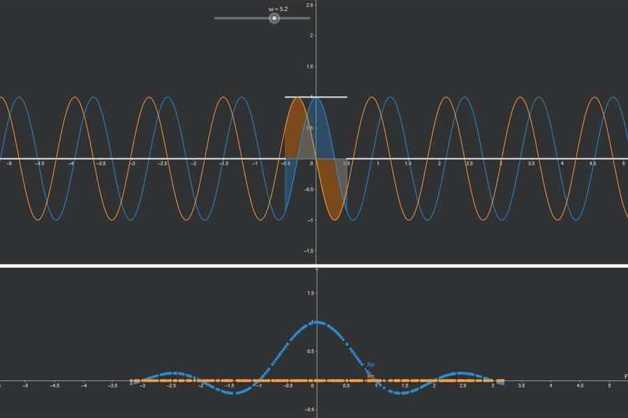 Interaktiv: Fourier-Transformation