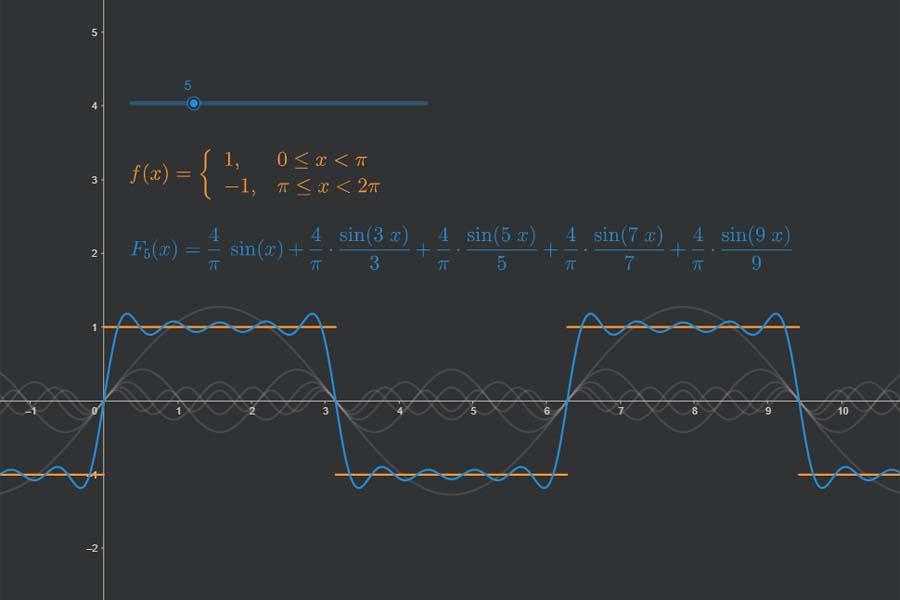 Interaktiv: Fourier-Reihe der Rechtecksfunktion