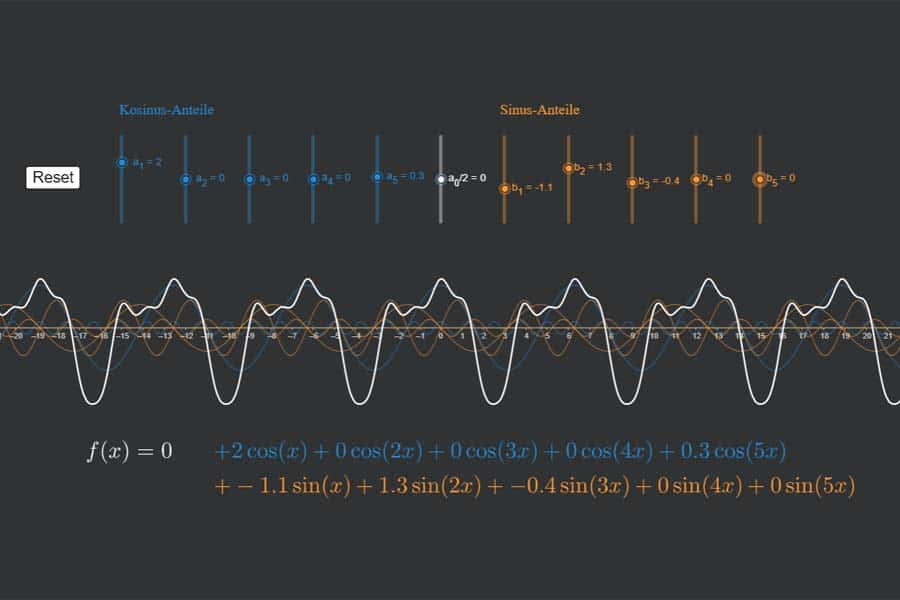 Interaktiv: Fourier-Synthese