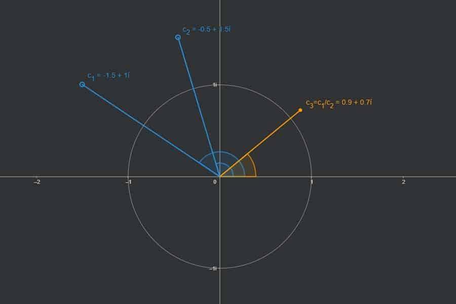 Interaktiv: Division komplexer Zahlen
