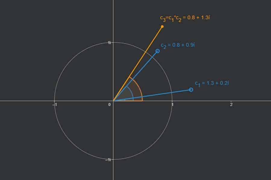 Interaktiv: Multiplikation komplexer Zahlen