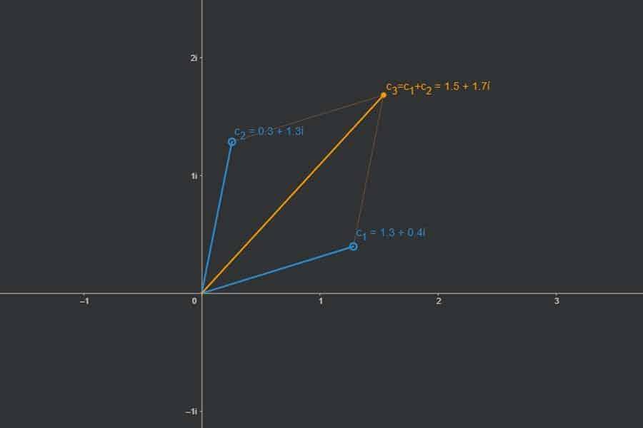 Interaktiv: Addition komplexer Zahlen