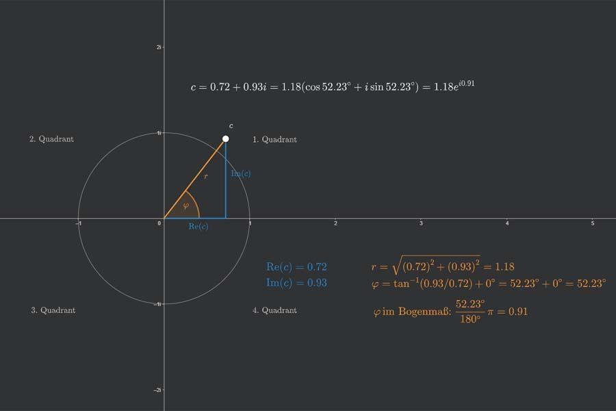 Interaktiv: Darstellungen komplexer Zahlen