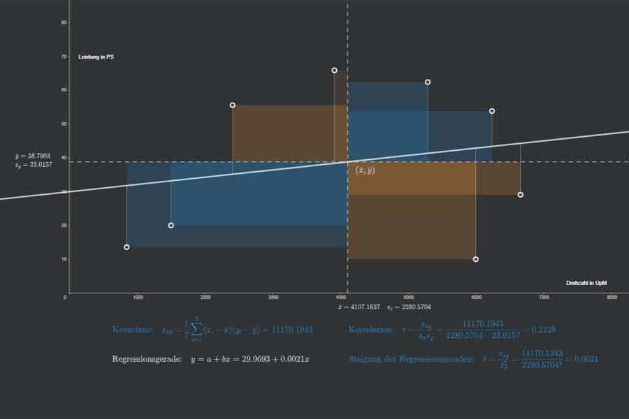 Interaktiv: Kovarianz, Korrelation, Regression