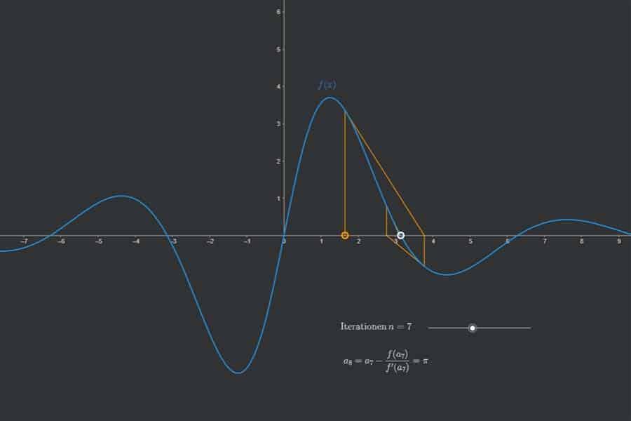 Interaktiv: Newton-Verfahren