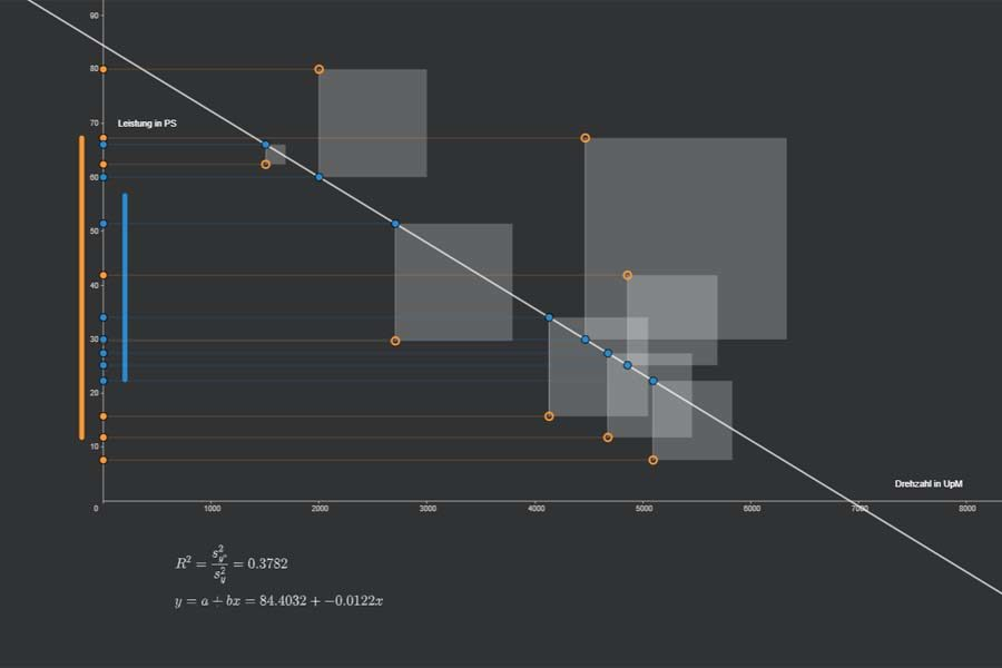 Interaktiv: Lineare Regression