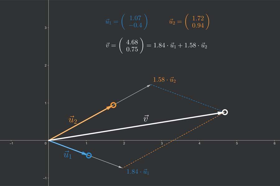 Interaktiv: Komponentenzerlegung von 2D-Vektoren