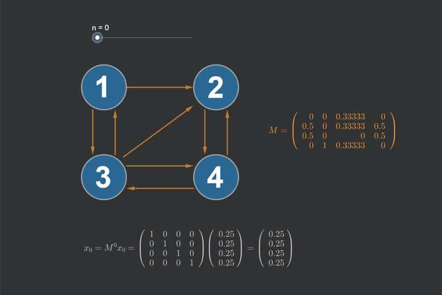Interaktiv: PageRank-Algorithmus
