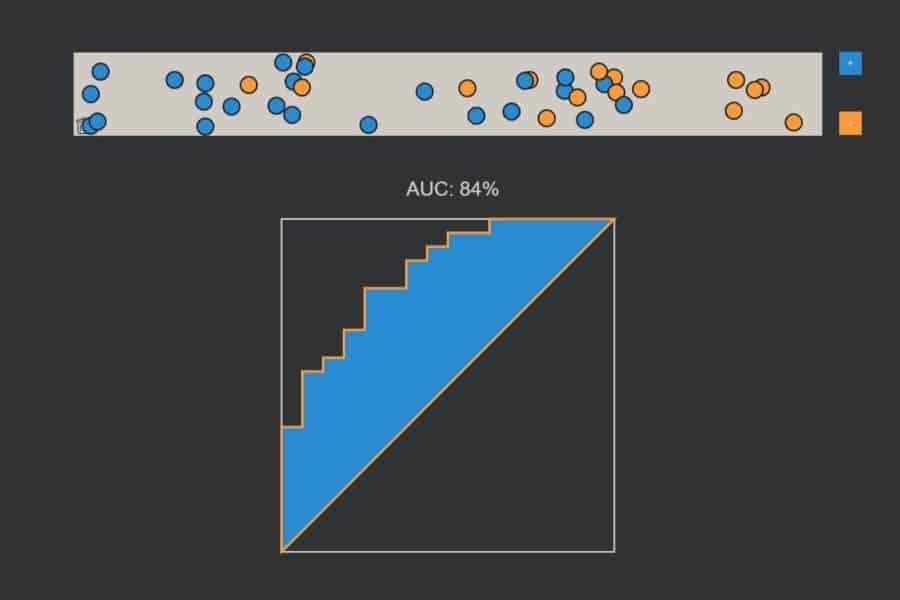 Interaktiv: ROC-Kurve und AUC