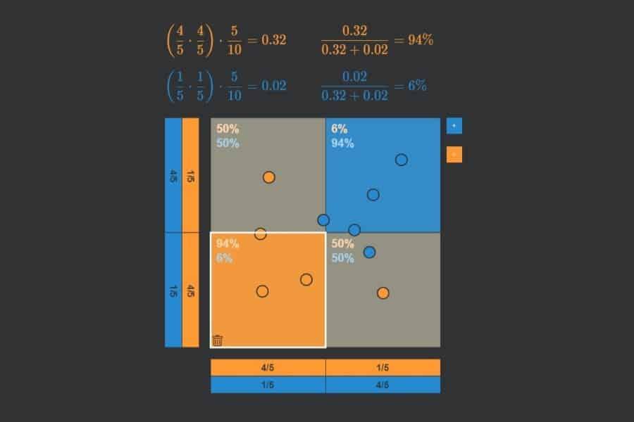Interaktiv: Naive-Bayes-Algorithmus